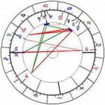 Horoskophäuser